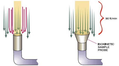 Isokinetic Probes